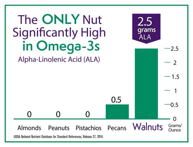California Walnuts ALA Chart